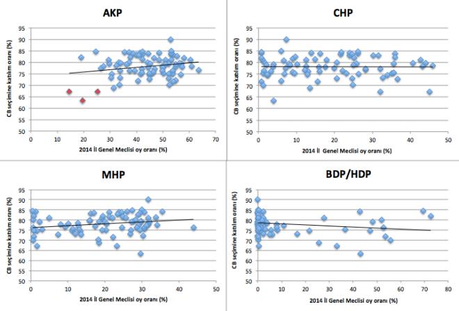 Grafik 1: İller bazında dört partinin 2014 yılı İl Genel Meclisi seçiminde aldıkları oy oranları ve Cumhurbaşkanlığı seçimine katılım oranları