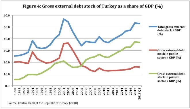 Figure 4- End of Boom and the Political Economy of Crisis in Turkey-page-001